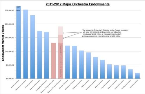 Major Orchestra Endowments