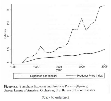 Producer price index historical time producer price index - Cost Disease Confusion Part 1 Song Of The Lark