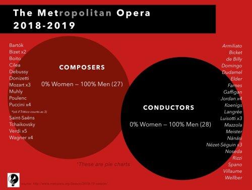 Met Opera graph